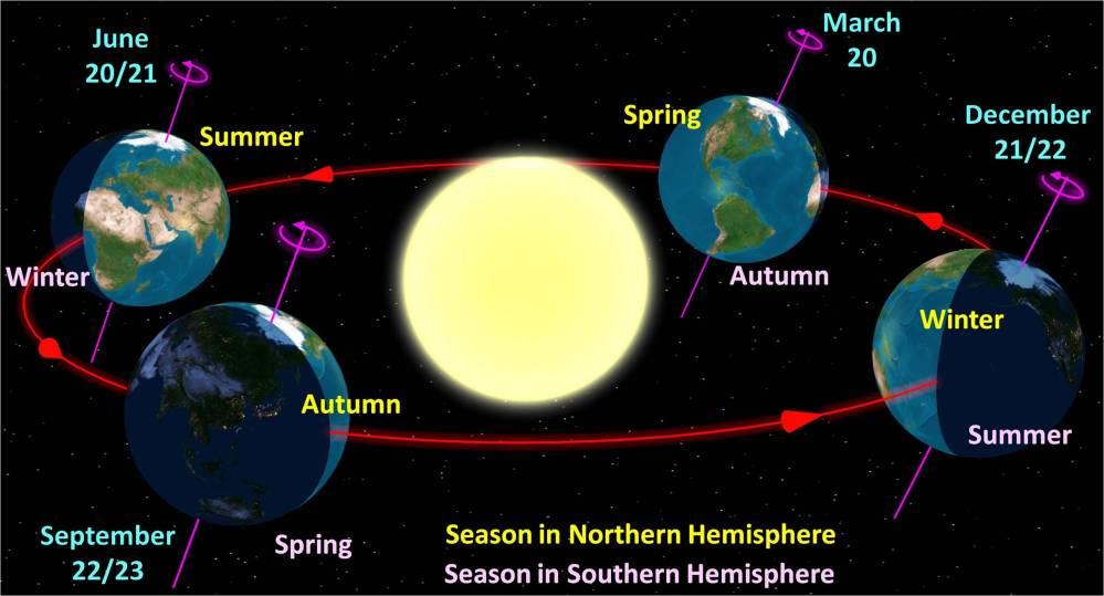 North_season